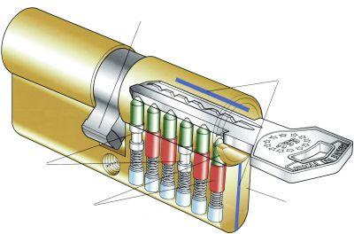 serrure grille cylindre renforcé