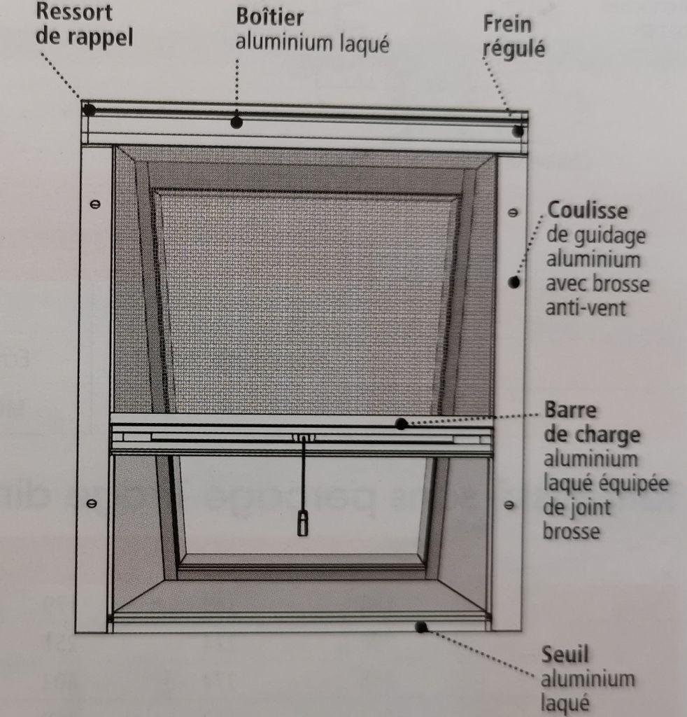 Lexique de la moustiquaire de toit
